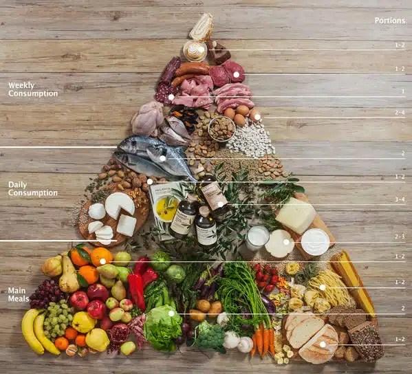 pyramide alimentaire regime mediterrannen