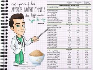 Comparatif nutritionnel des differents types de riz