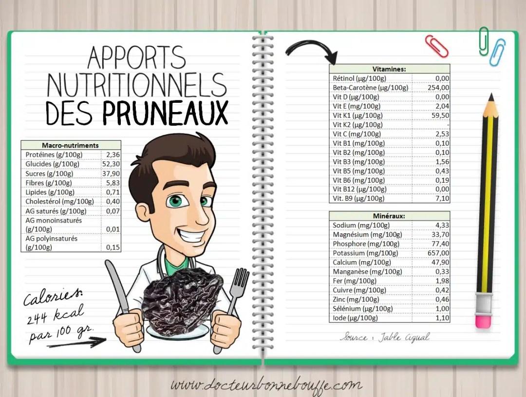 Apports nutritionnels des pruneaux
