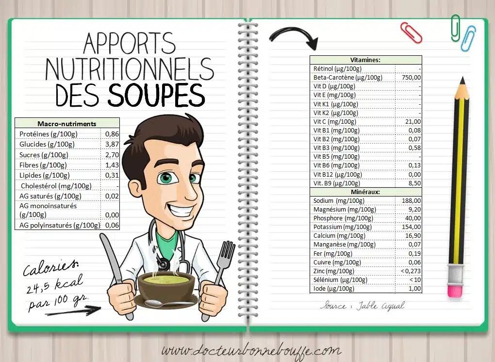 Apports nutritionnels des soupes