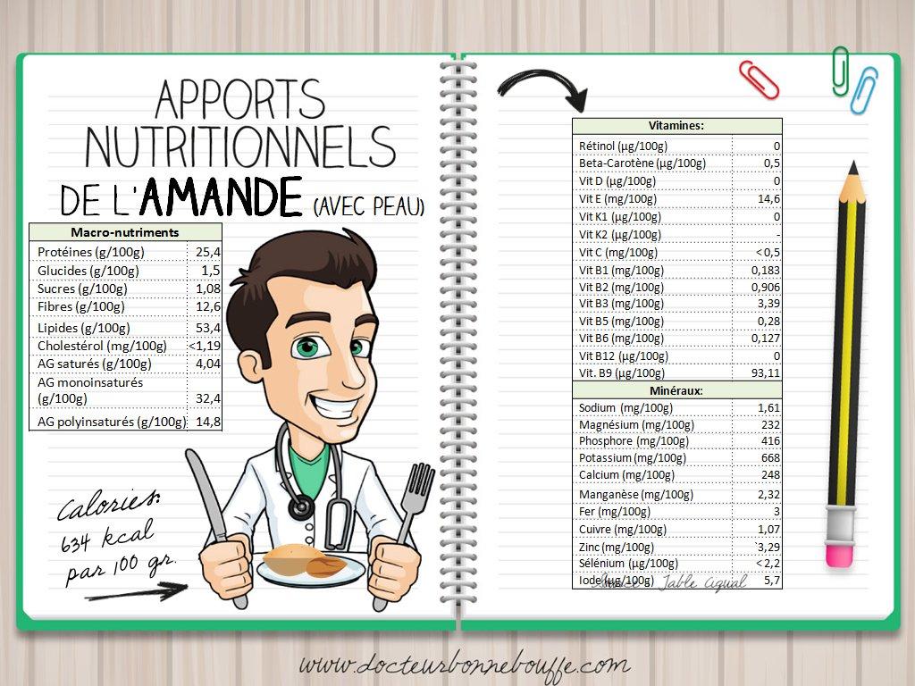 composition nutritionnelle amandes