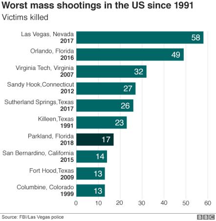 _100042234_us_shootings_comparisons_640v3-nc.png