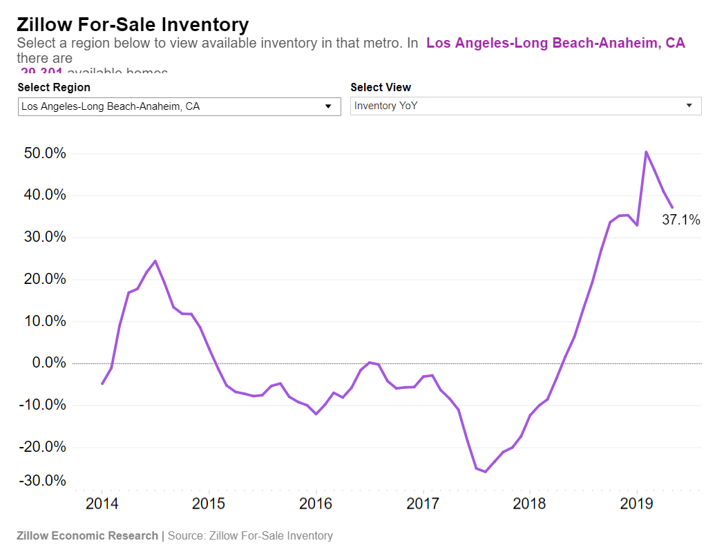 Soaring Inventory In Southern California: Homes Available