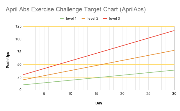 April Abs Exercise Challenge Target Chart (AprilAbs)