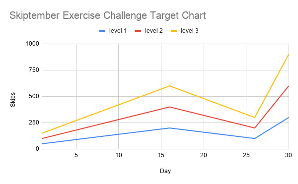 Skiptember Exercise Challenge target Guide Chart