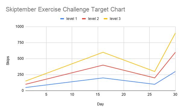 Skiptember Exercise Challenge target Guide Chart