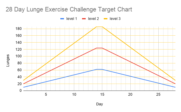 28 Day Lunge Challenge Target Chart