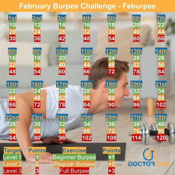Targets for February Burpee Challenge with man performing Burpees as a back drop