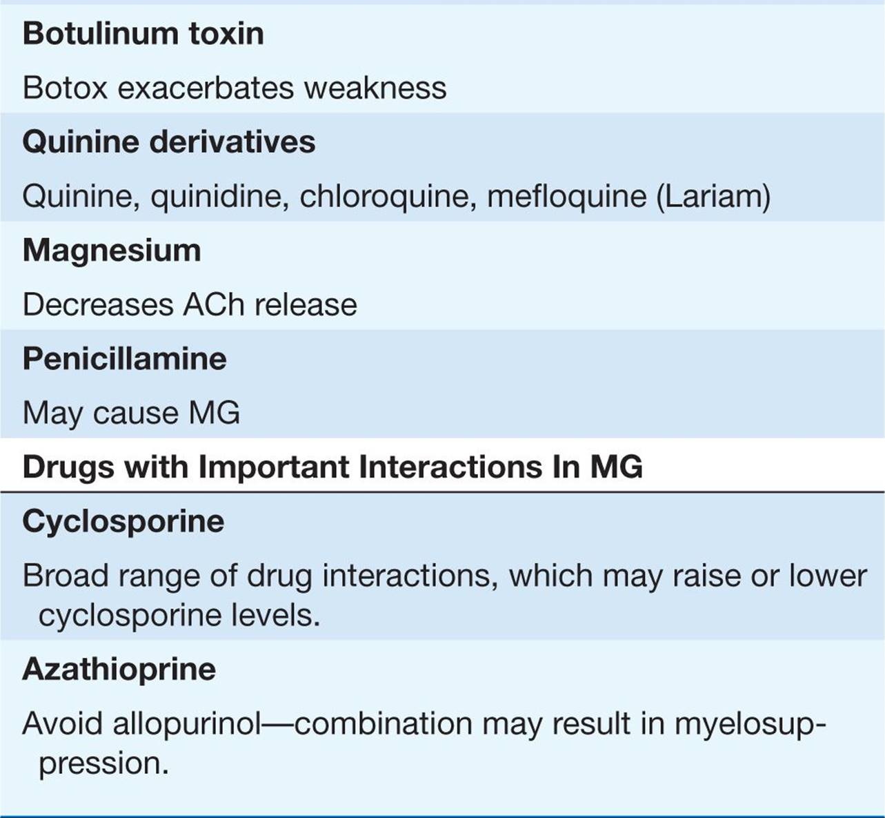 MYASTHENIA GRAVIS AND OTHER DISEASES OF THE NEUROMUSCULAR ...