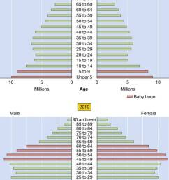 this trend in age structure is projected to continue fig 62 1 moreover because women have a greater life expectancy they comprised 70 5 of the  [ 789 x 1151 Pixel ]