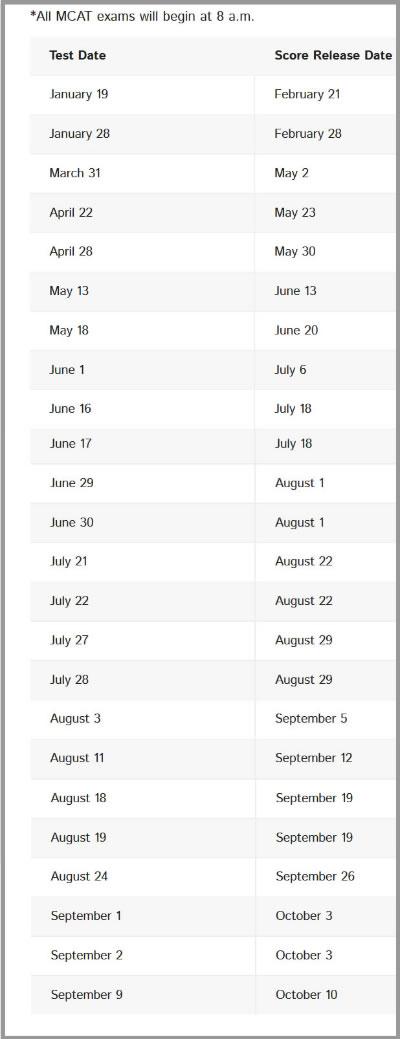 Mcat exam dates in Brisbane