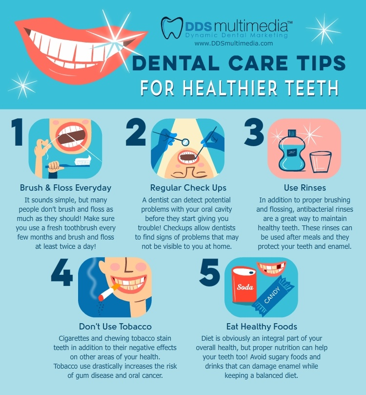 Dental Infographics Medical Websites & Healthcare