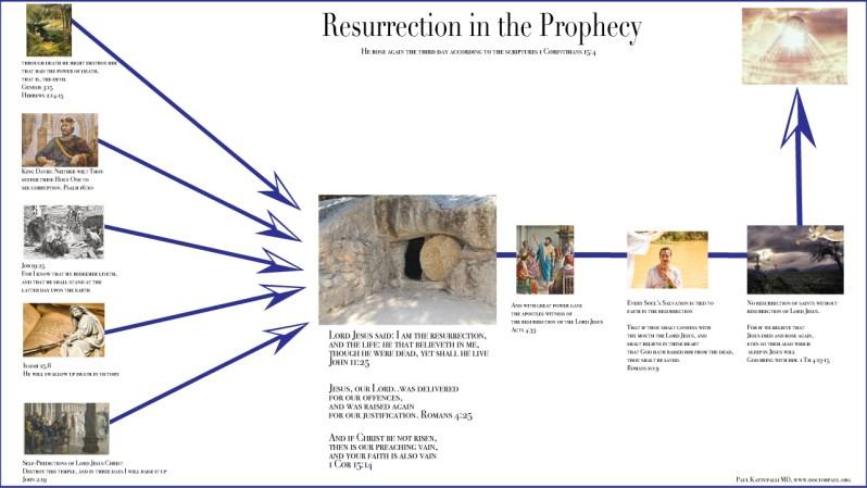 ResurrectioninprophecyEnglish.jpg