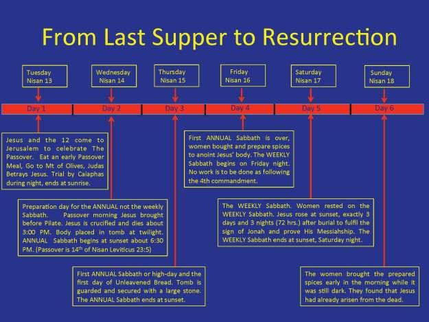 Last Week of Jesus's Lift Chronology by Daniel Woodhead