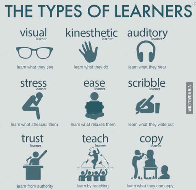 Type of Learners