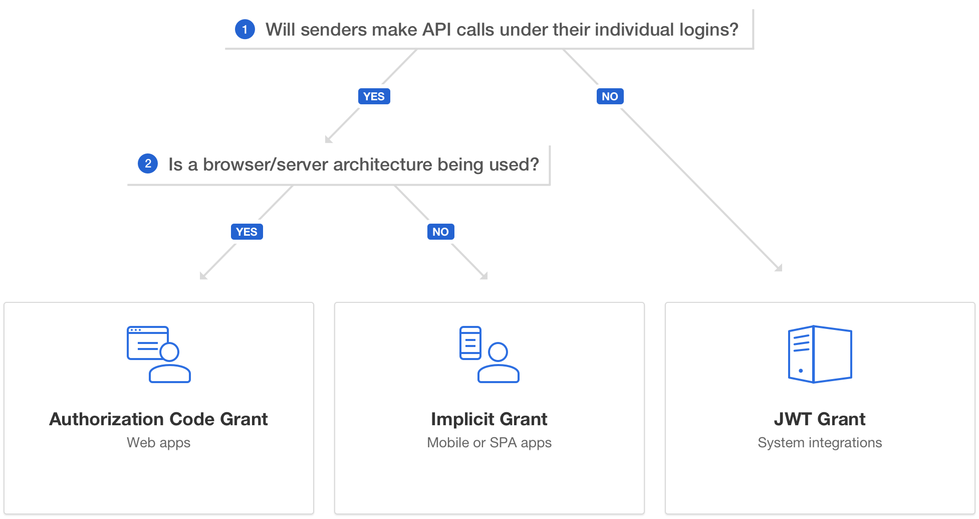 hight resolution of oauth selection