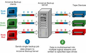How Arcserve Backup Processes Backup Data Using Multistreaming