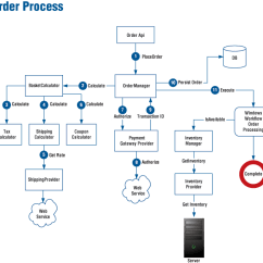 Crm Workflow Diagram 1996 Honda Civic Radio Wiring Conducting Ecommerce