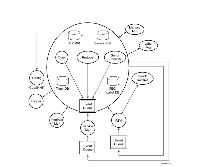 Label Distribution Protocol