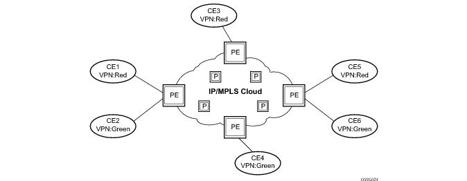 Virtual Private Routed Network Service