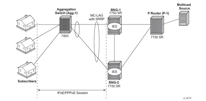 ESM IPv4: Multicast with Redirection