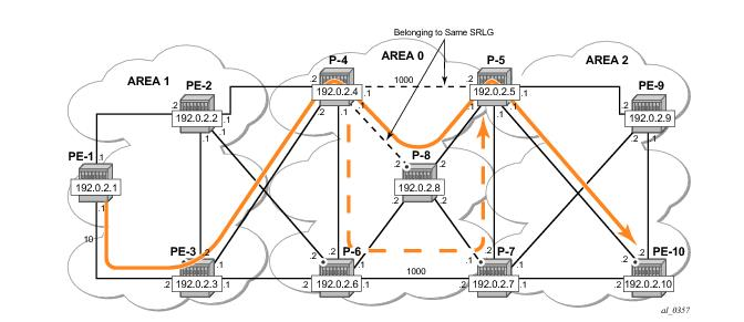 Inter-Area TE Point-to-Point LSPs