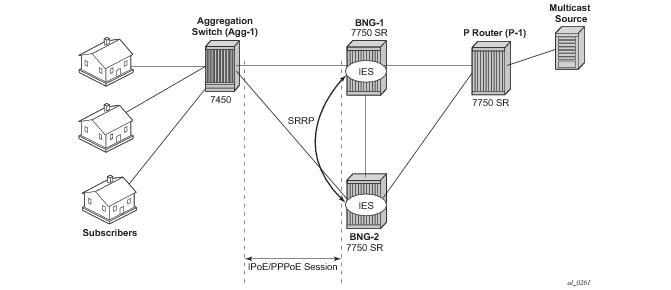 ESM IPv4: Multicast with SRRP
