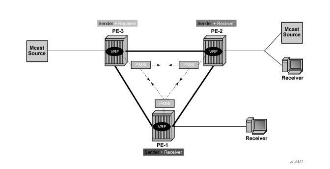 Multicast VPN: Sender-Only, Receiver-Only