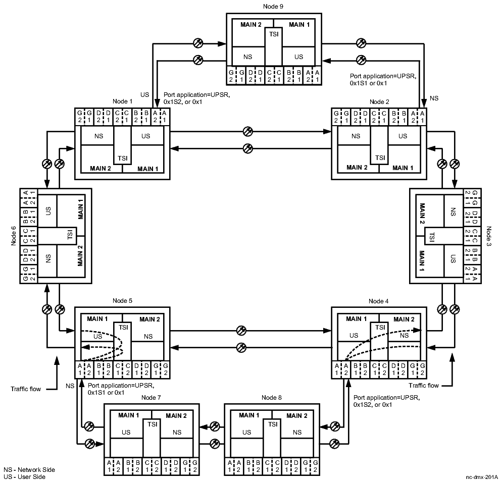 Procedure 10-9: Make dual-homed cross-connections