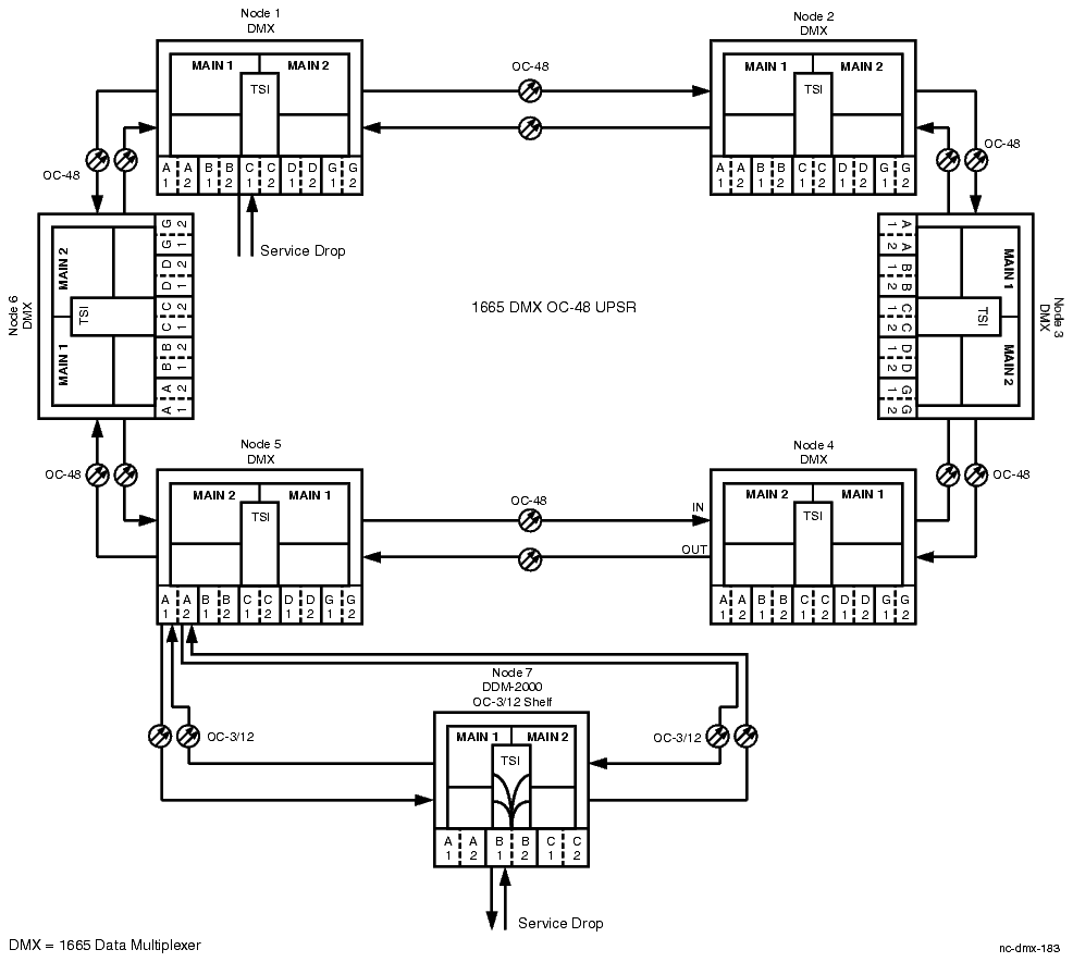 Procedure 10-8: Make single-homed cross-connections