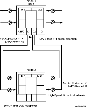 Establish low-speed 1+1 linear optical extension