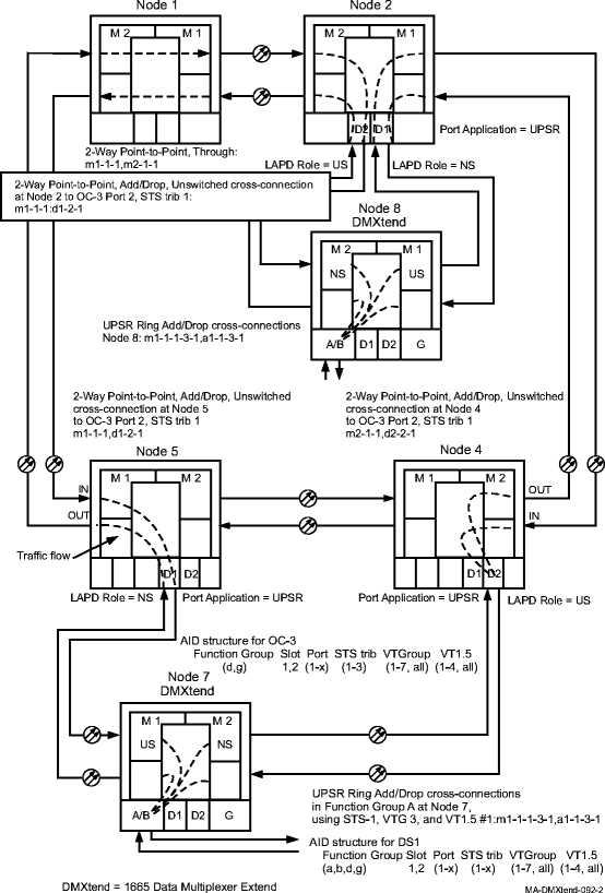 Make dual-homed cross-connections
