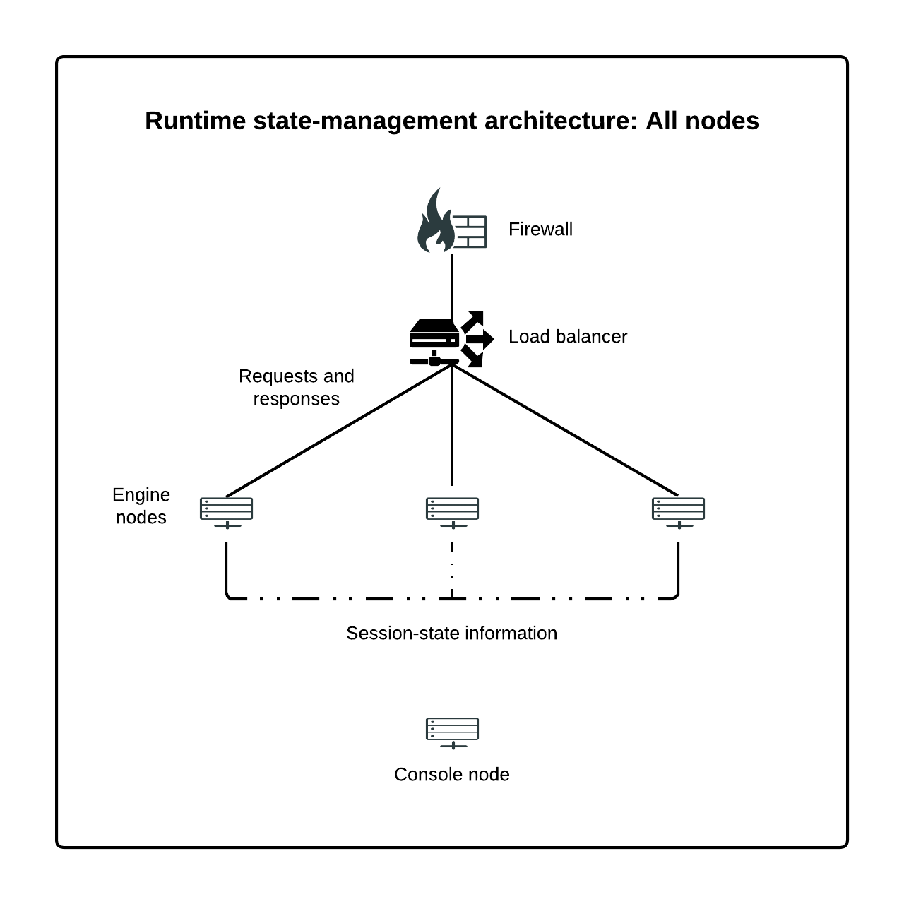 hight resolution of runtime state management architecture all nodes