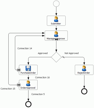 Rollback process example