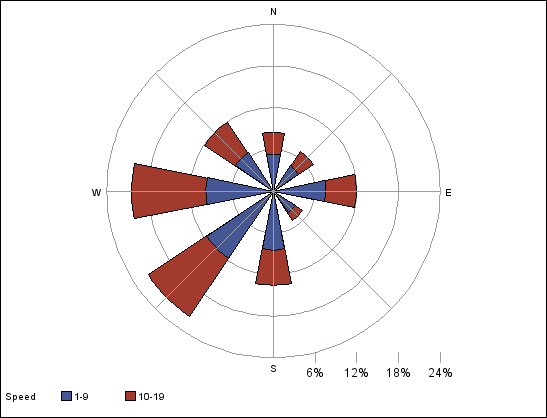 also sas help center example proc gradar creating  wind rose chart rh documentations