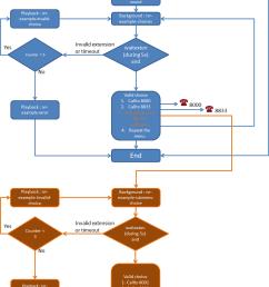 configuration file and dialplan  [ 881 x 1304 Pixel ]