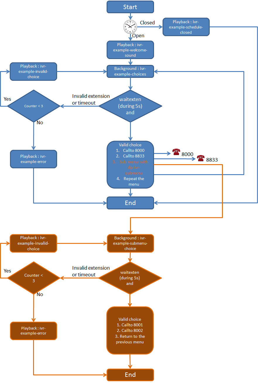 hight resolution of configuration file and dialplan