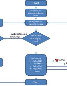 Use case minimal ivr also interactive voice response  xivo solutions documentation rh xivolutions