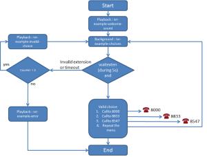 Interactive Voice Response — XiVO Solutions documentation