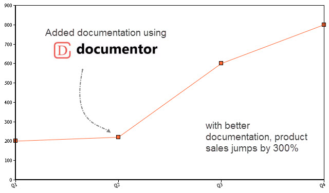 Better Documentation with Documentor Plugin