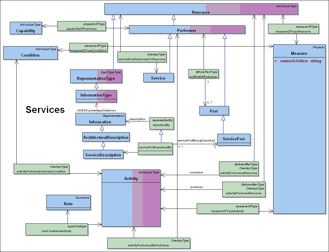 saas architecture diagram vw golf mk3 gti wiring dm2 - services