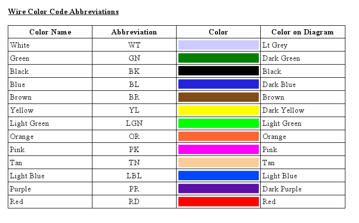 Automotive Electrical Wiring Color Codes