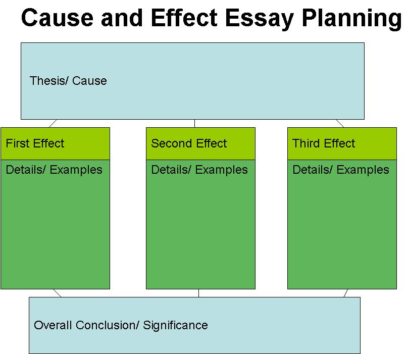Cause Effect Essay Topics College