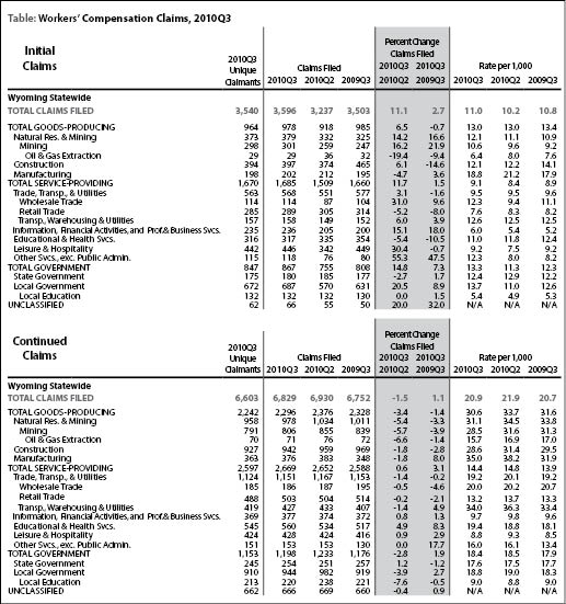 Compensation Claims: Compensation Claims Table