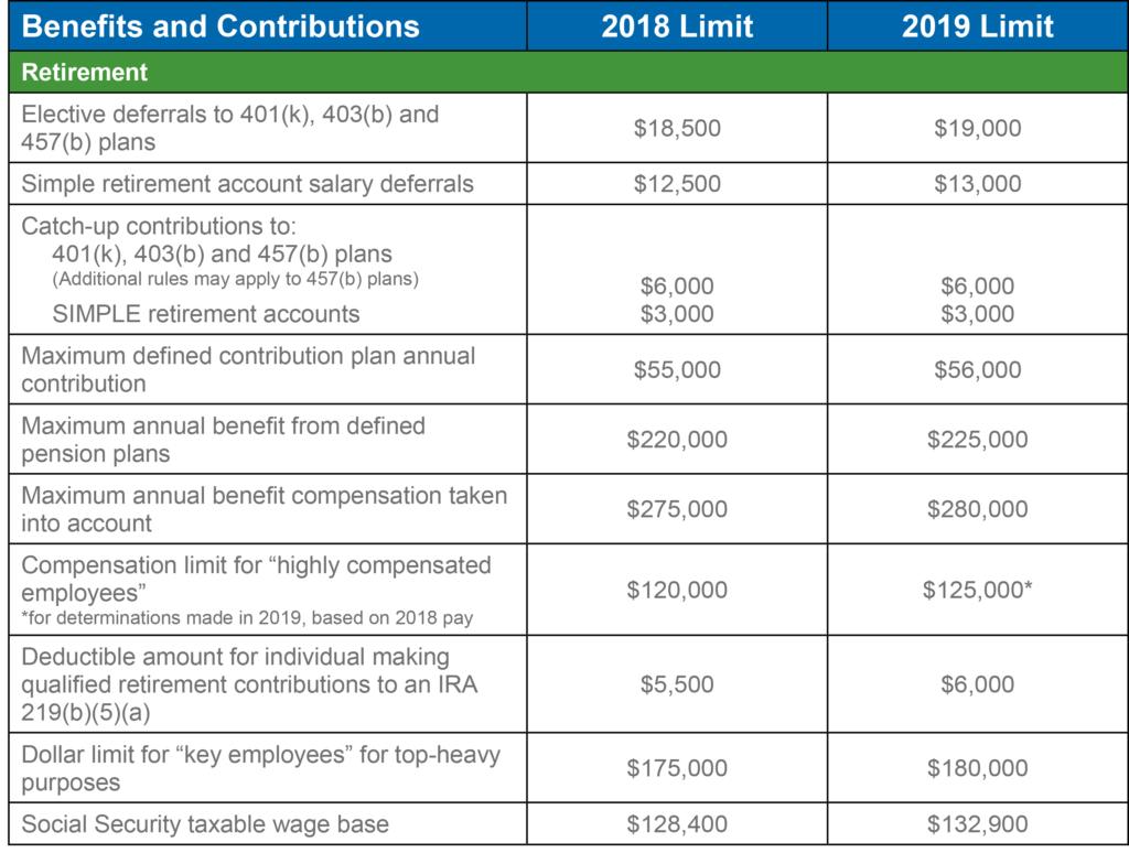 Employee Benefit Plan Limits
