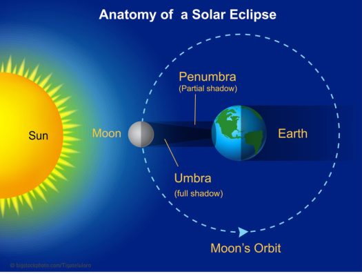 Why Solar Eclipses?