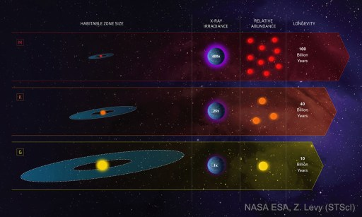 Stars and Habitable Zones - NASA