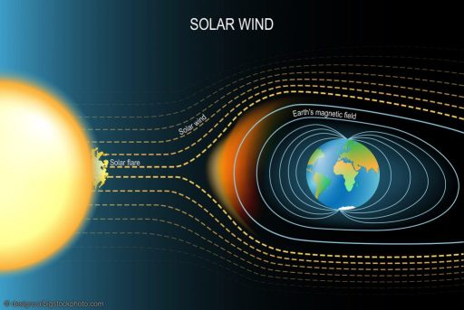 Changes in Earth's Magnetic Field