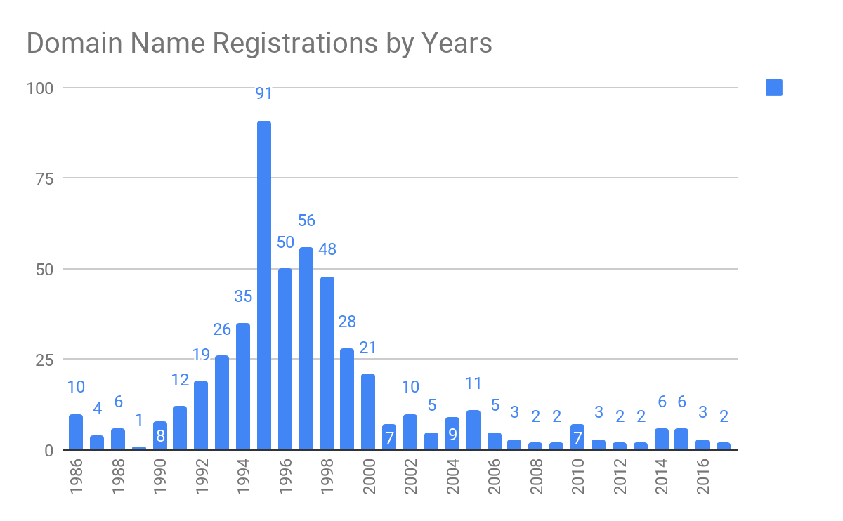 Fortune 500 Domains Create Date Chart