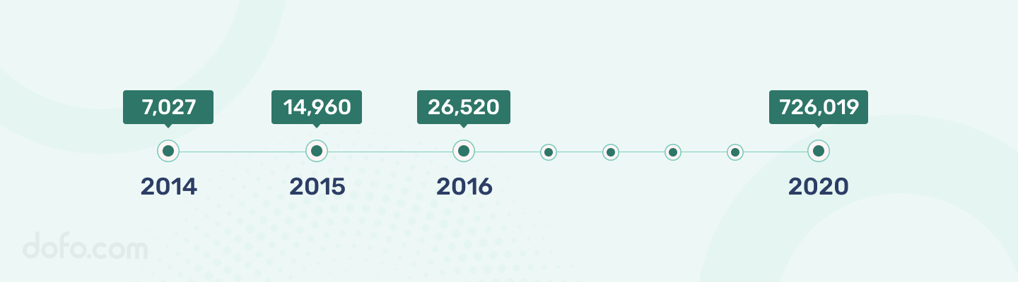 .TOP Domain Counts by Years